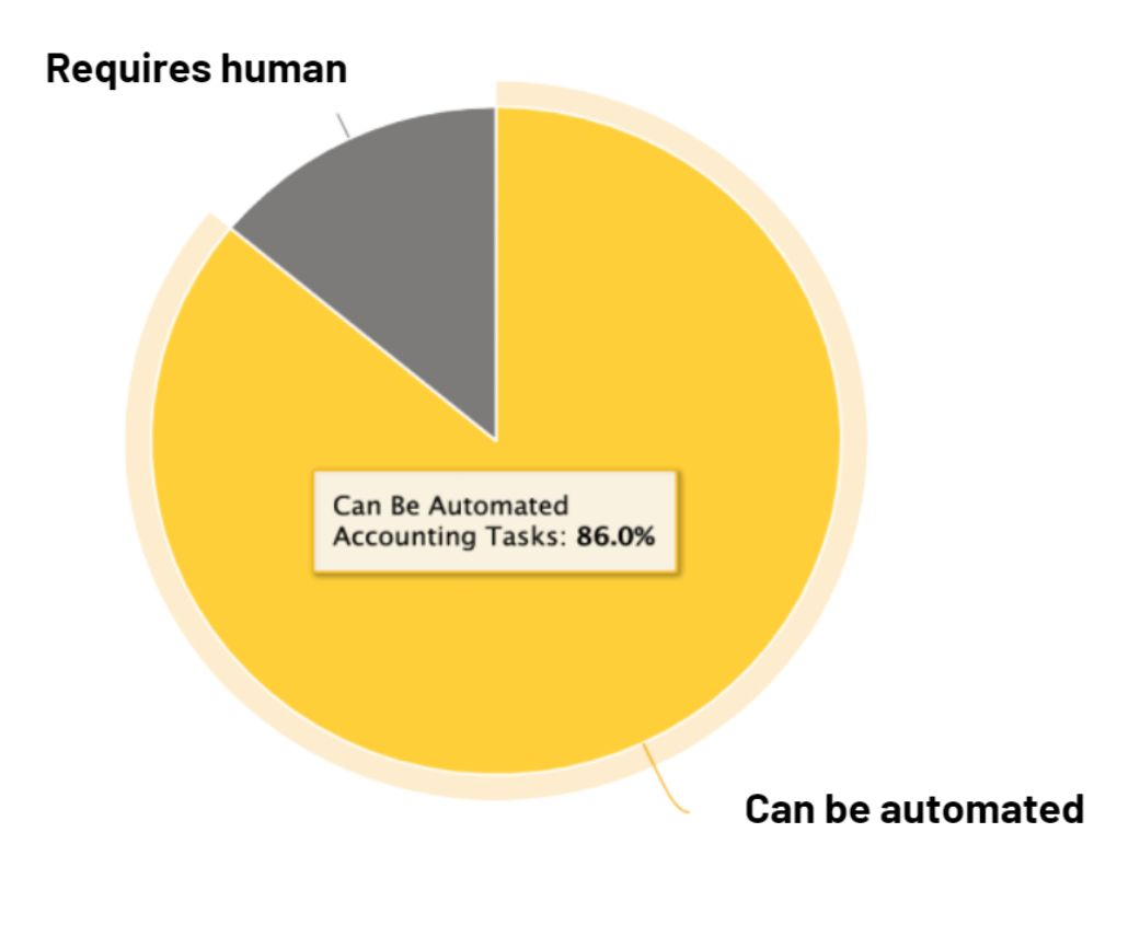 Account tasks that can be automated