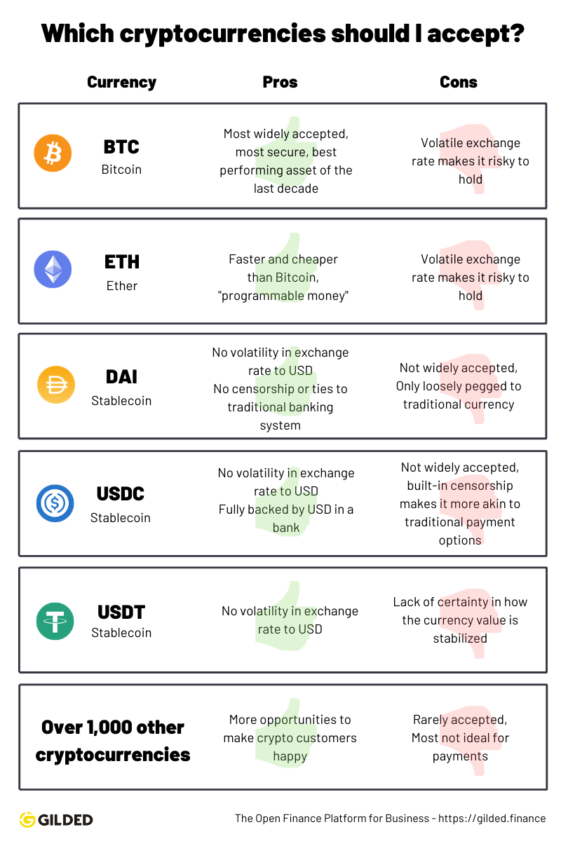 Which cryptocurrencies should I accept for payment?